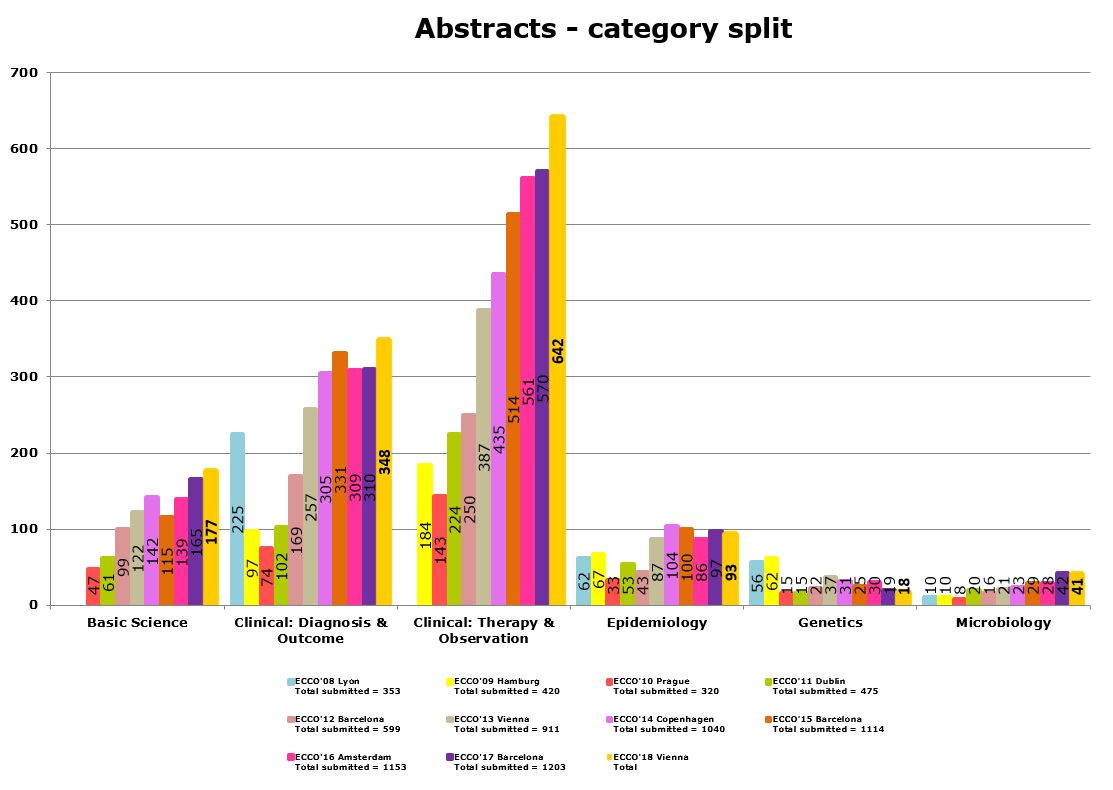 Abstracts Category Split