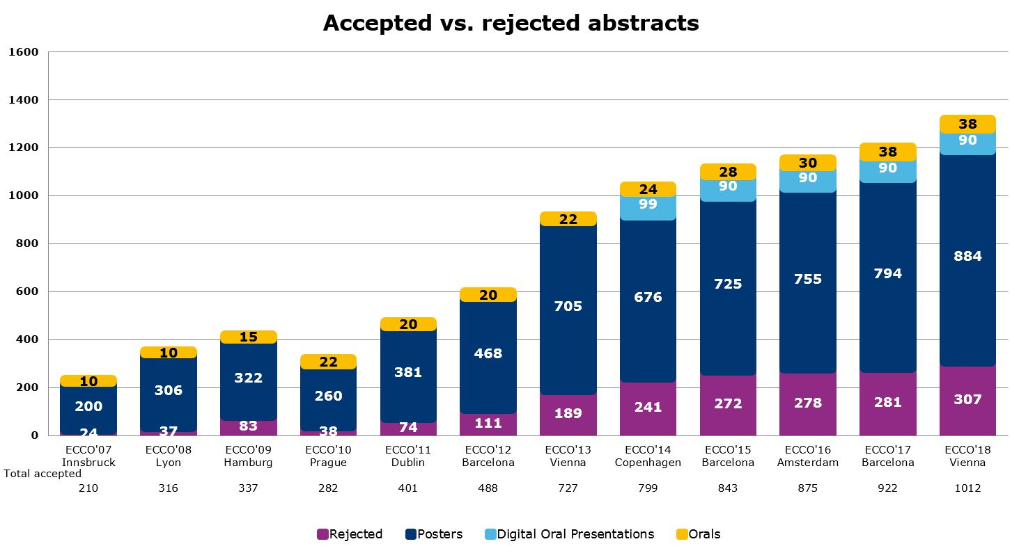Accepted vs Rejected Abstracts