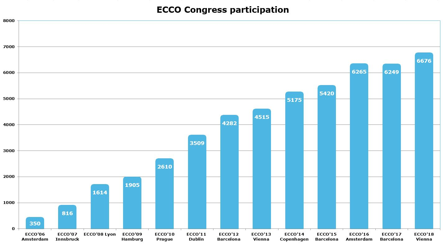 Congress Participation