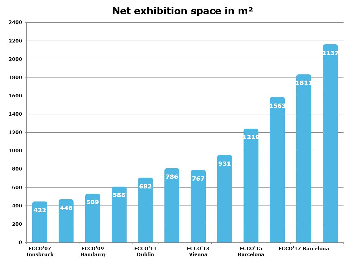 Net Exhibition Space