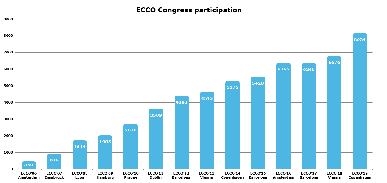 2019 Congress Participation